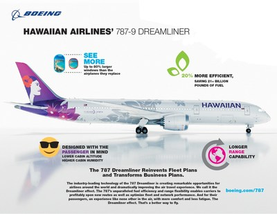 Boeing [NYSE:BA] and Hawaiian Airlines announced today that the carrier has selected the market-leading 787 Dreamliner as its flagship airplane for medium to long-haul flights. This infographic highlights some of the airplane's features.