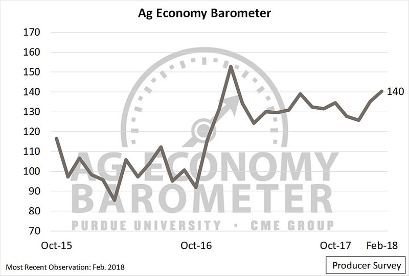 The February Purdue/CME Group Ag Economy Barometer showed an increase in agricultural producer sentiment for the second-straight month. The barometer has jumped 14 points since December 2017. (Purdue/CME Group Ag Economy Barometer/David Widmar)