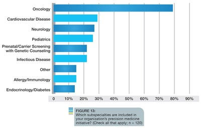 Figure 13: Which subspecialties are included in your organization's precision medicine initiative? (Check all that apply; n = 120)