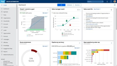 This screenshot shows the Pega Sales Coach dashboards within Pega Sales Automation from Pegasystems. Pega's real-time Sales Coach provides one-to-one coaching actions and predicts the success of a new seller within a defined time period.