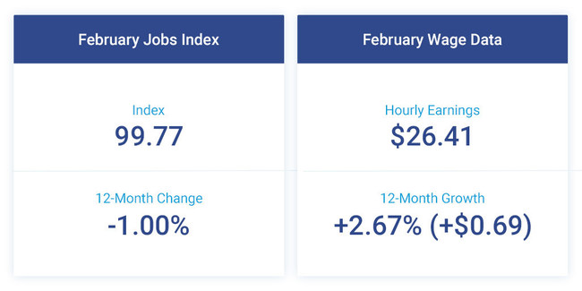 The Small Business Jobs Index stands at 99.77, down 0.11 percent from January and one percent below last year. Hourly earnings increased $0.69 in the past year to $26.41, but February's 12-month growth rate fell to 2.67 percent compared to 2.74 percent the previous month.