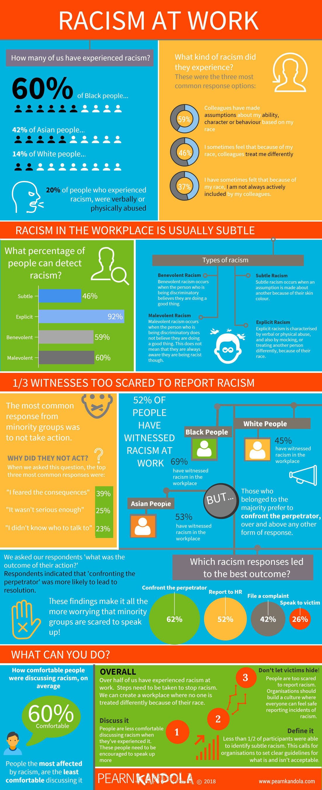PEARN KANDOLA RACISM AT WORK INFOGRAPHIC