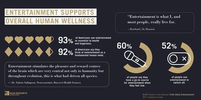 Entertainment Supports Overall Human Wellness