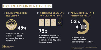 Live Entertainment Trends