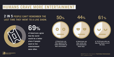 Humans Crave More Entertainment