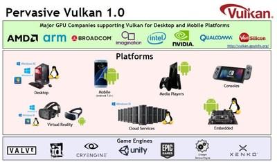 Khronos Group Releases Vulkan 1 1