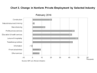 US Private Sector Added 235000 Jobs in February, ADP says