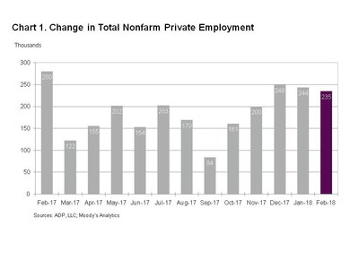 Private-sector employment increases by 235K in February