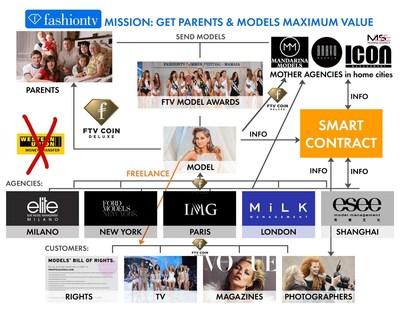FTV Coin Deluxe Models Blockchain Chart, Copyright FashionTV (PRNewsfoto/FashionTV (FTV))