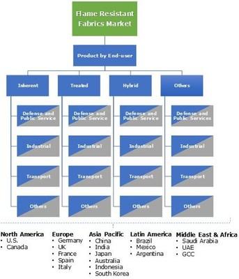 Flame Resistant Fabric Market Segmentation 2017-2024