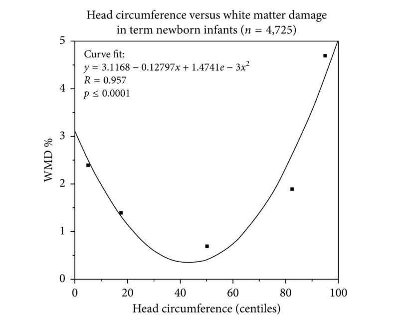 Head circumference determines White matter damage (WMD) assessed by cranial ultrasound in 4,725 term-born neonates. A parabolic correlation curve was fitted to describe the U-shape relation between head circumference (HC) in centiles and the risk to develop White matter damage (%). Interestingly, from all growth variables at birth only head circumference showed a close relation to the risk of White matter damage over the whole range of centiles (Jensen and Holmer, 2018). (PRNewsfoto/Ruhr-University Bochum, Germany)