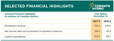 Net income after net movements in regulatory balances for the year ended December 31, 2017, was $156.5 million (CNW Group/Toronto Hydro Corporation)