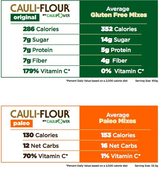 Both mixes boast real cauliflower as the first ingredient, are naturally gluten-free, have an excellent source of Vitamin C, and have fewer calories, carbs, fat, and sodium, and are higher in fiber than other leading baking mixes.