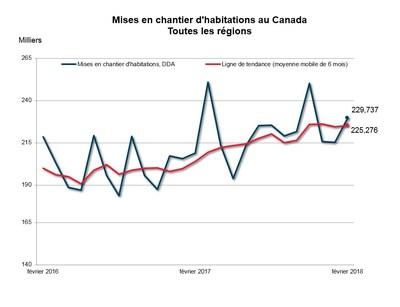 Mises en chantier d'habitations au Canada (Groupe CNW/Société canadienne d'hypothèques et de logement)