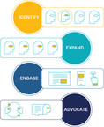 People7 - People Based Marketing and Measurement for B2B companies (PRNewsfoto/7EDGE)
