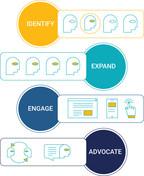 People7 - People Based Marketing and Measurement for B2B companies (PRNewsfoto/7EDGE)