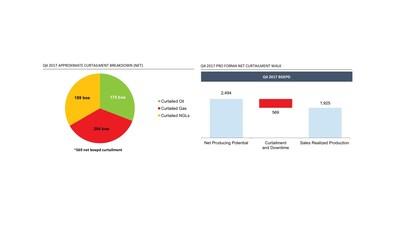 Production Curtailment Overview