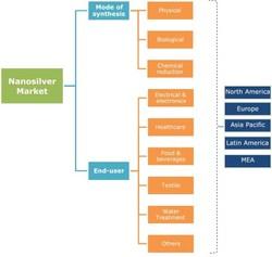Nanosilver Market Industry Coverage 2017-2024