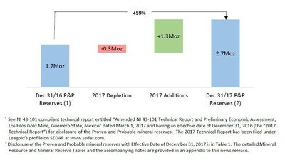 Figure 2: Los Filos P&P Reserve Growth during 2017 (excludes Bermejal Underground) (CNW Group/Leagold Mining Corporation) (CNW Group/Leagold Mining Corporation)
