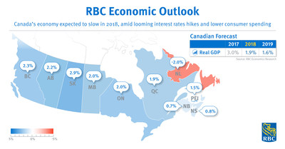 RBC Economics: Canada's economy expected to slow in 2018, amid looming interest rates hikes and lower consumer spending (CNW Group/RBC)
