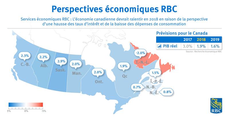 Services économiques RBC : L'économie canadienne devrait ralentir en 2018 en raison de la perspective d'une hausse des taux d'intérêt et de la baisse des dépenses de consommation (Groupe CNW/RBC Groupe Financier)