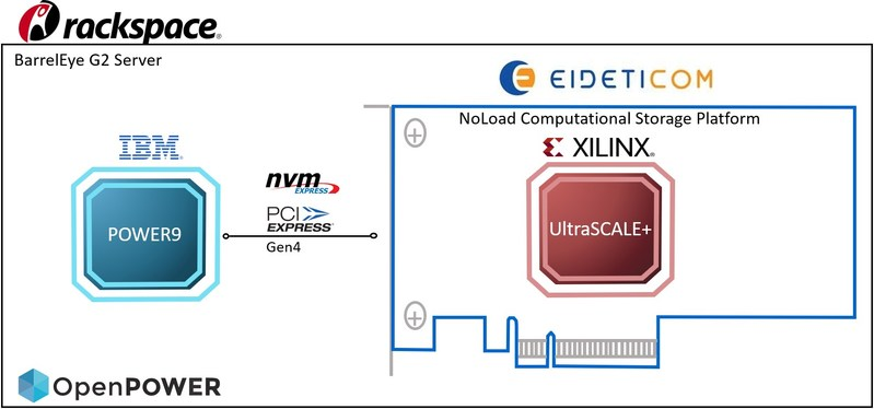 Eideticom, IBM, Rackspace and Xilinx Demonstrate World's First PCIe Gen4 NVM Express Production Ready System (CNW Group/Eidetic Communications Inc)