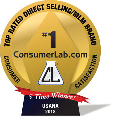 USANA is a 5-time winner of the Best Direct Selling Brand award based on a costumer satisfaction survey by ConsumerLab.com.