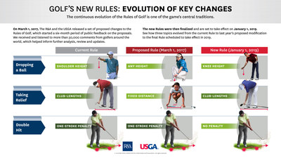 Golf's Finalized Rules (effective Jan. 1, 2019) have evolved since their 2017 preview.  - USGA