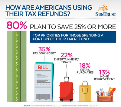 Eighty percent of Americans expecting a tax refund this year plan to save 25 percent or more, according to a new SunTrust survey. Other plans for tax refunds include paying down debt (35 percent), travel/entertainment (22 percent), retail purchases (18 percent) and home improvement (13 percent).