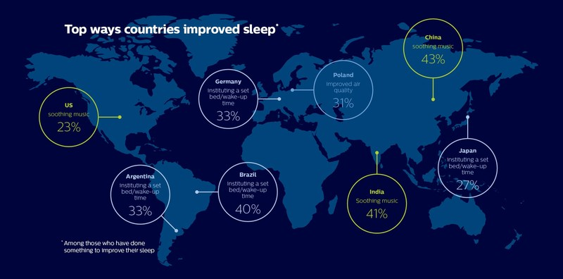 Top ways countries have improved sleep, according to Philips' annual global sleep survey.
