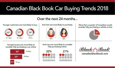 Source: Canadian Black Book (CNW Group/Canadian Black Book)