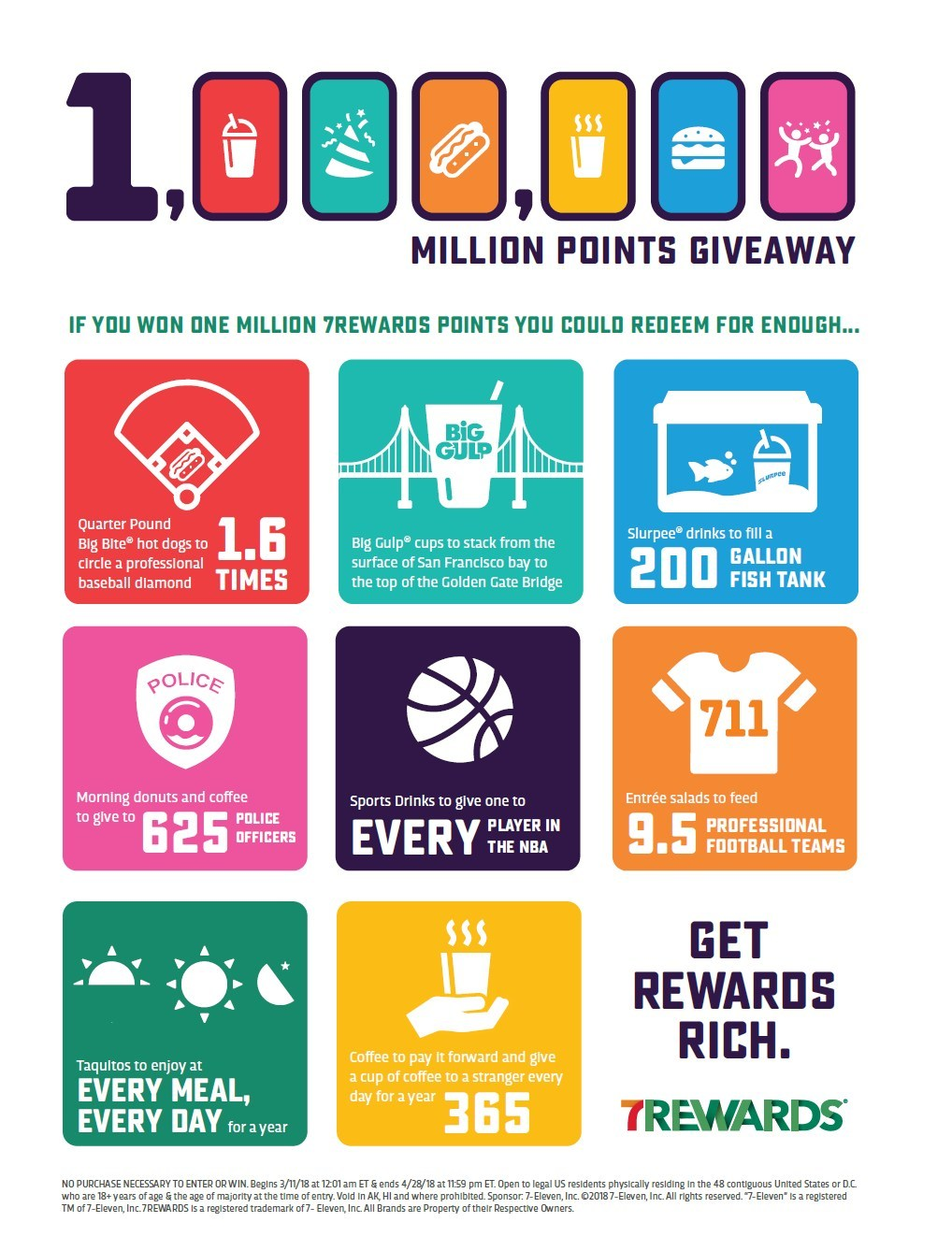 "With the Million Points Giveaway Sweepstakes, hungry and thirsty Americans have more reasons to sign up for the 7-Eleven, Inc. 7Rewards® loyalty program within the 7-Eleven app. That's because seven lucky people will get ""rewards rich"" by winning 1 MILLION 7REWARDS POINTS each, redeemable to buy top-selling food and drinks at participating 7-Eleven® stores. The sweepstakes runs through April 28, 2018, with winners drawn weekly."