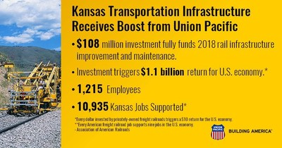 Union Pacific's investments impact the entire state
