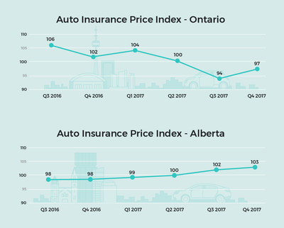 Report: Car Insurance Prices Rise in Alberta, Decline in Ontario (CNW Group/LowestRates.ca)