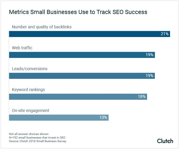 Graph of data about the metrics small businesses use to track SEO success