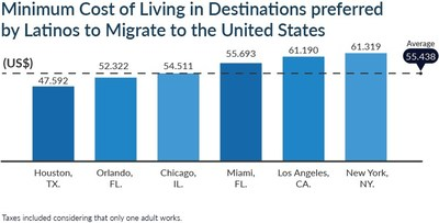 The minimum cost of living in the major United States cities chosen by Latin Americans, according to the Globofran report on Immigration Investments.
