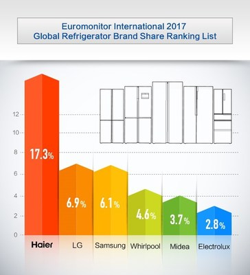 Euromonitor International 2017 Global Refrigerator Brand Share Ranking List