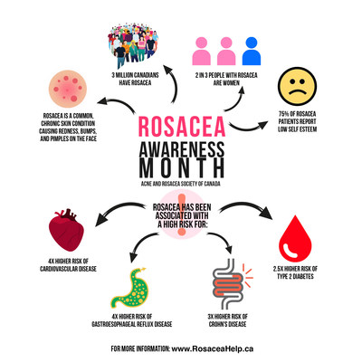 Acne and Rosacea Society of Canada Infographic - 2018 Rosacea Awareness Month statistics and rosacea comorbidities. (CNW Group/Acne and Rosacea Society of Canada)
