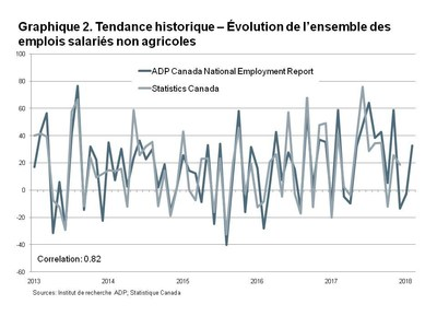 Graphique 2. Tendance historique - Évolution de l'ensemble des emplois salariés non agricoles (Groupe CNW/ADP Canada)