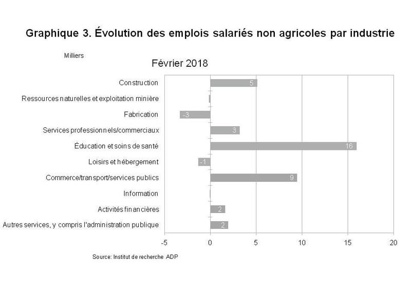 Graphique 3. Évolution des emplois salariés non agricoles par industrie (Groupe CNW/ADP Canada)
