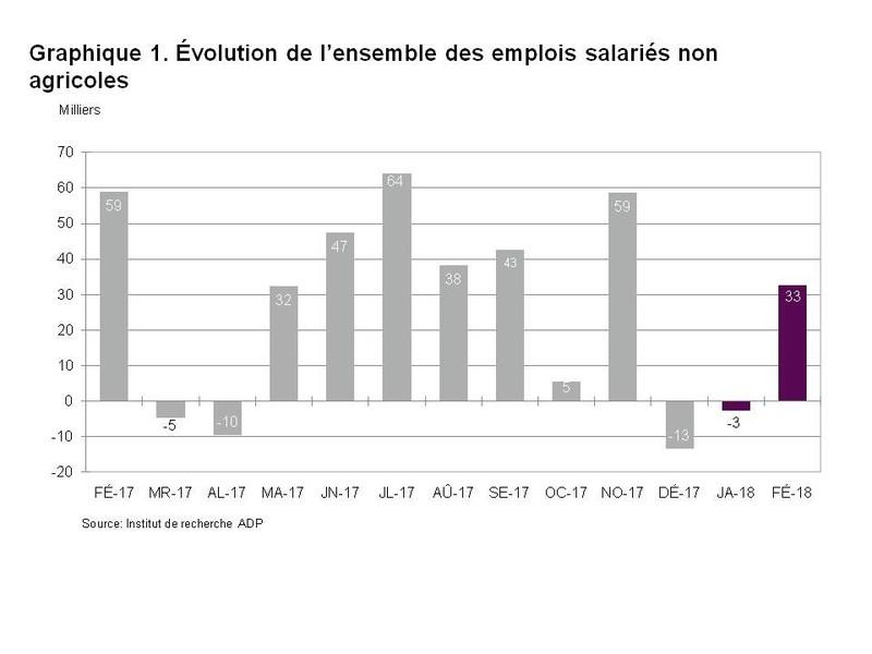 Graphique 1. Évolution de l'ensemble des emplois salariés non agricoles (Groupe CNW/ADP Canada)