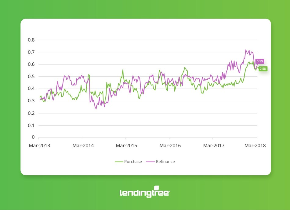 Mortgage Rate Competition Index (PRNewsfoto/LendingTree)