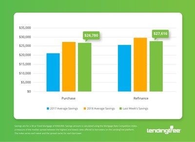 Mortgage Savings Tracker (PRNewsfoto/LendingTree)