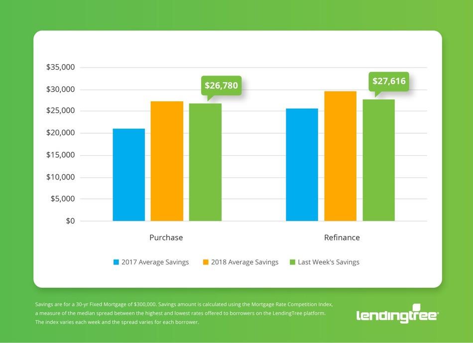 Mortgage Savings Tracker (PRNewsfoto/LendingTree)