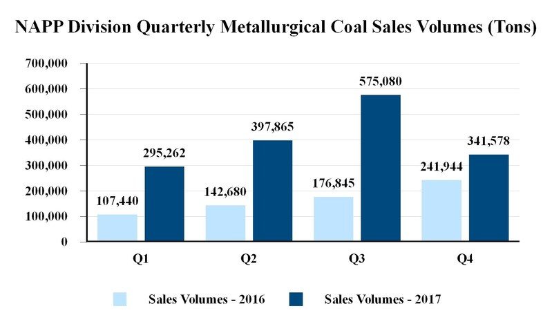 NAPP Division Quarterly Metallurgical Coal Sales Volumes (Tons) (CNW Group/Corsa Coal Corp.)