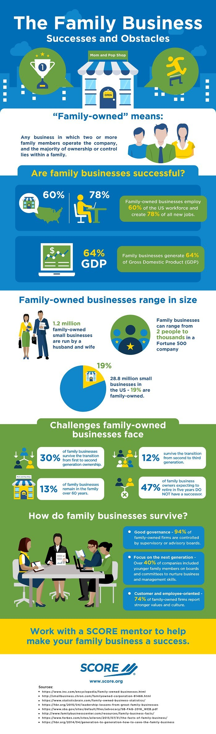 SCORE, the nation's largest network of volunteer, expert business mentors, has published a new infographic illustrating the major impact that family-owned businesses have on U.S. job creation and economic growth. Family businesses – defined as businesses operated by two or more family members, with majority ownership held within the family – employ 60% of the U.S. workforce and create 78% of all new jobs. Altogether, family-owned businesses generate 64% of the gross domestic product (GDP).