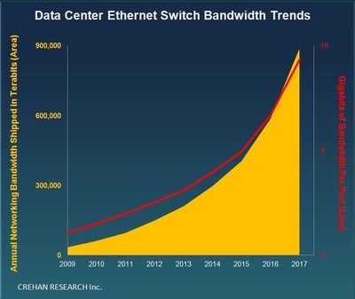 Data Center Ethernet Switch Bandwidth Trends -- Crehan Research