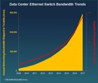 Branded Data Center Ethernet Switch Bandwidth Deployments Surged More Than Fifty Percent in 2017, According to Crehan Research