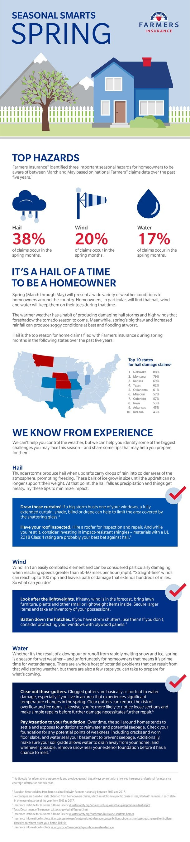 The Farmers Insurance Seasonal Smarts Digest: Spring 2018 edition notes that hail, wind and water are major insurance claim factors for homeowners in spring months.