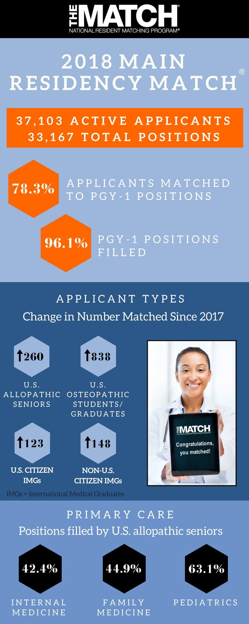 2018 Main Residency Match Results